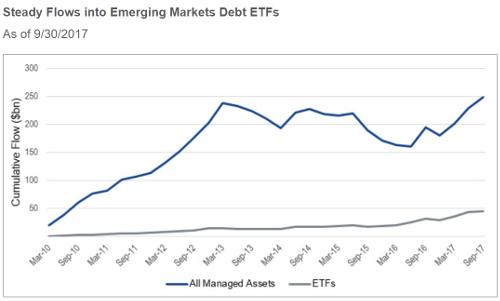 VanEck ETFs taking share in emerging market debt