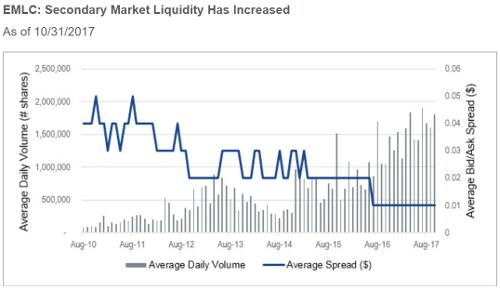 VanEck ETFs taking share in emerging market debt1