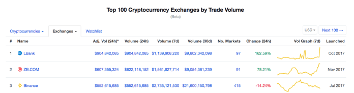 First three top crypto exchanges by adjusted daily trade volume