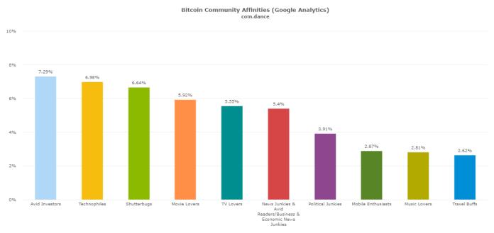 coin-dance-demographics-affinities