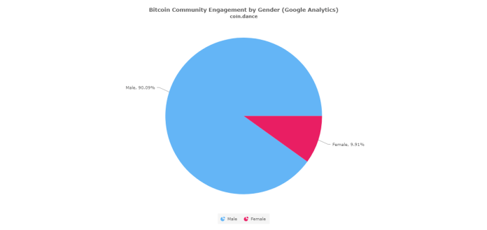 Bitcoin users by gender
