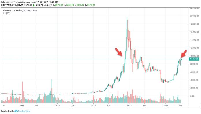 tradingview bitcoin 9k