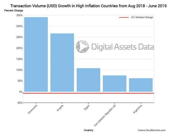 Bitcoin digital assets data