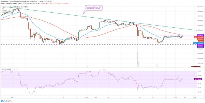 CRO/USD 4-hour chart. Source: TradingView