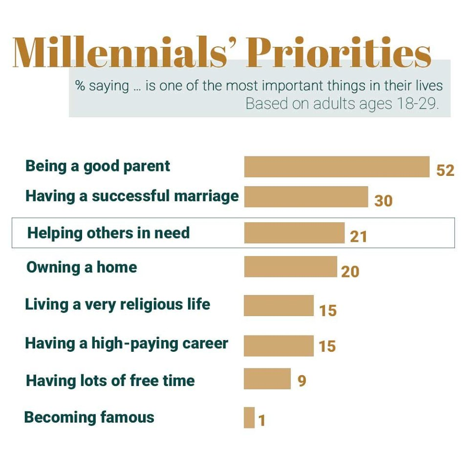 Chart of MIllenials' Priorities