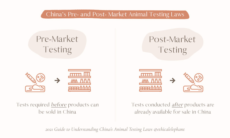 China's pre- and post- market animal testing laws explained