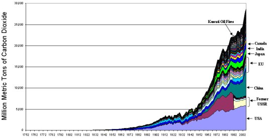 cummualative over time