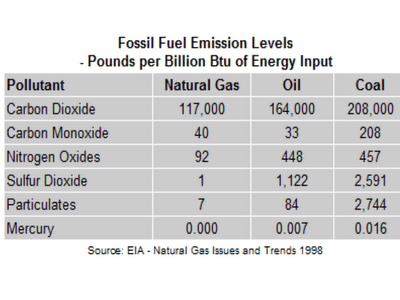 coalandnaturalgas