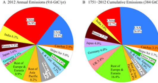 hansen ghg emissions by country