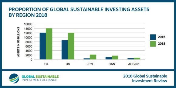 duurzaam beleggen groeit overal - Ga bewuster om met uw geld. Beleg duurzaam.