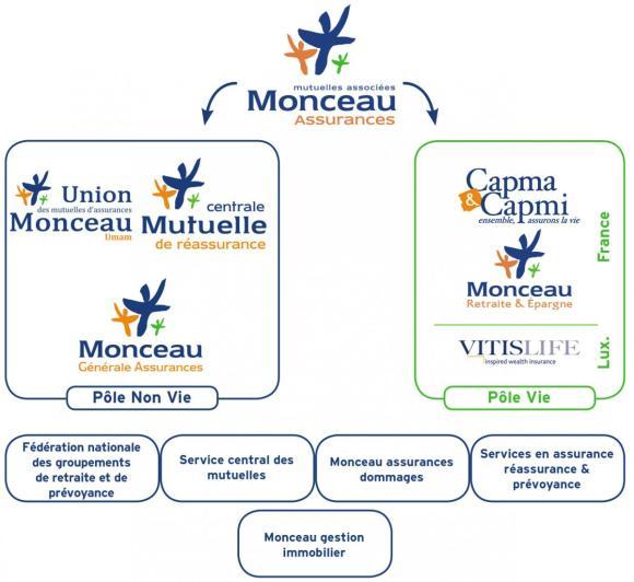 duurzaam belegggingsaanbod bij Monceau