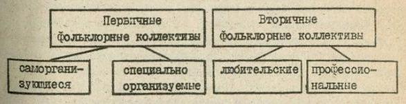 Классификация фольклорных коллективов