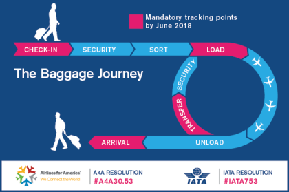 IATA launches campaign on baggage tracking