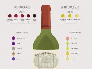 Bordeaux wines meet up @ Bagatelle in Manhattan