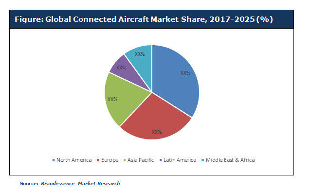 Connected Aircraft.PNG