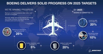 Boeing unveiled successful environmental strategy results