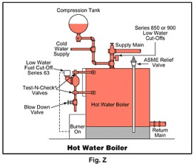 Gas Hot Water Boiler Maintenance, Repair and Installation