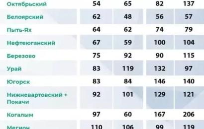 В Югре составили рейтинг самых трезвых муниципалитетов