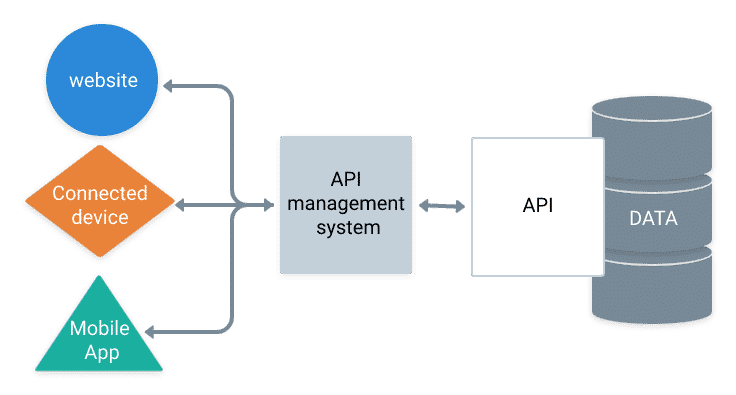 Schéma explicatif du fonctionnement d'une API