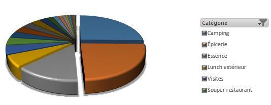 Bilan de la répartition budgétaire
