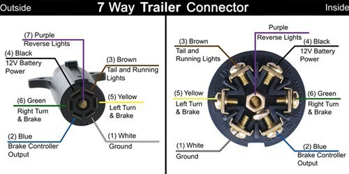Changing From A 4-Way Flat To 7-Way Blade Trailer