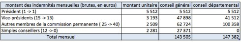 montant_indemnites
