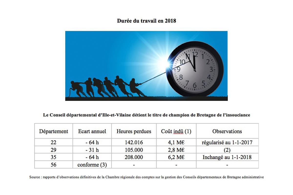 Des 35 Heures Dans Le 35 Ille Et Vilaine Le Blog Des Citoyens D
