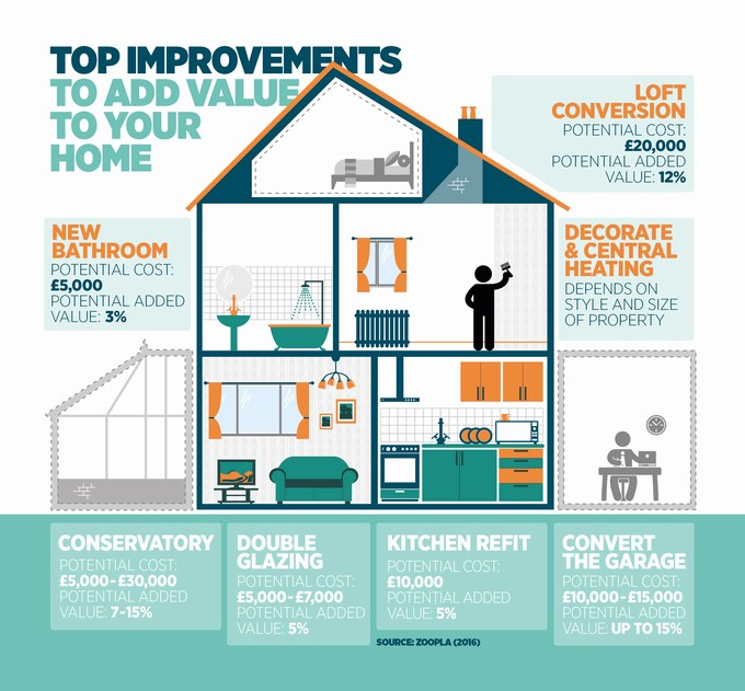 Add Value to your Home through Home Improvements