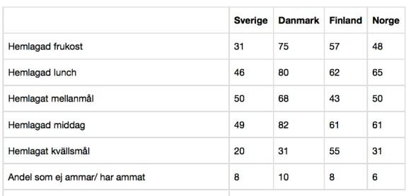 2015 Semper jämför barnmat i olika länder