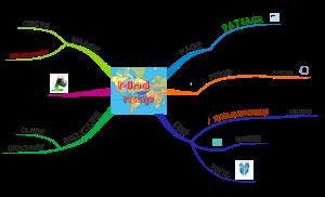 Règles pour le mind mapping
