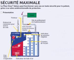 schéma du bocal de drainage sahara