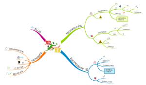 mind map réalisé avec imindmap