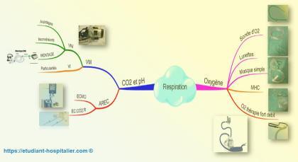 Mind map résumant les équipements respiratoires