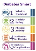 Diabetes SMART image - 5 modules cropped