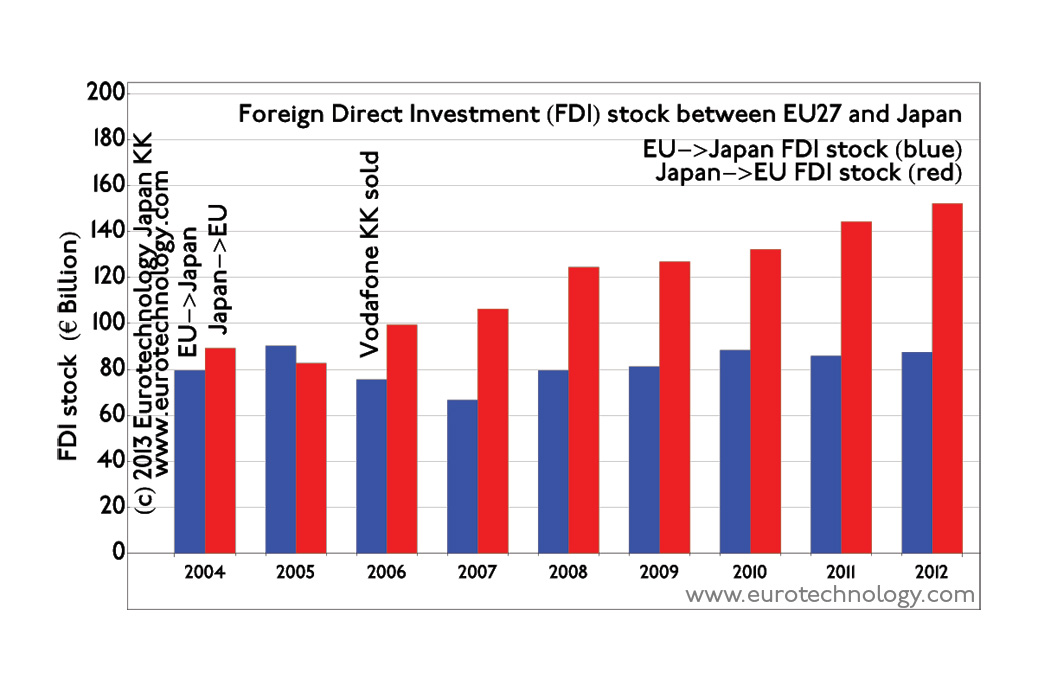 EU Japan investments: European investments in Japan total about EURO 80 billion and are steady, while Japanese investments in EU increase rapidly