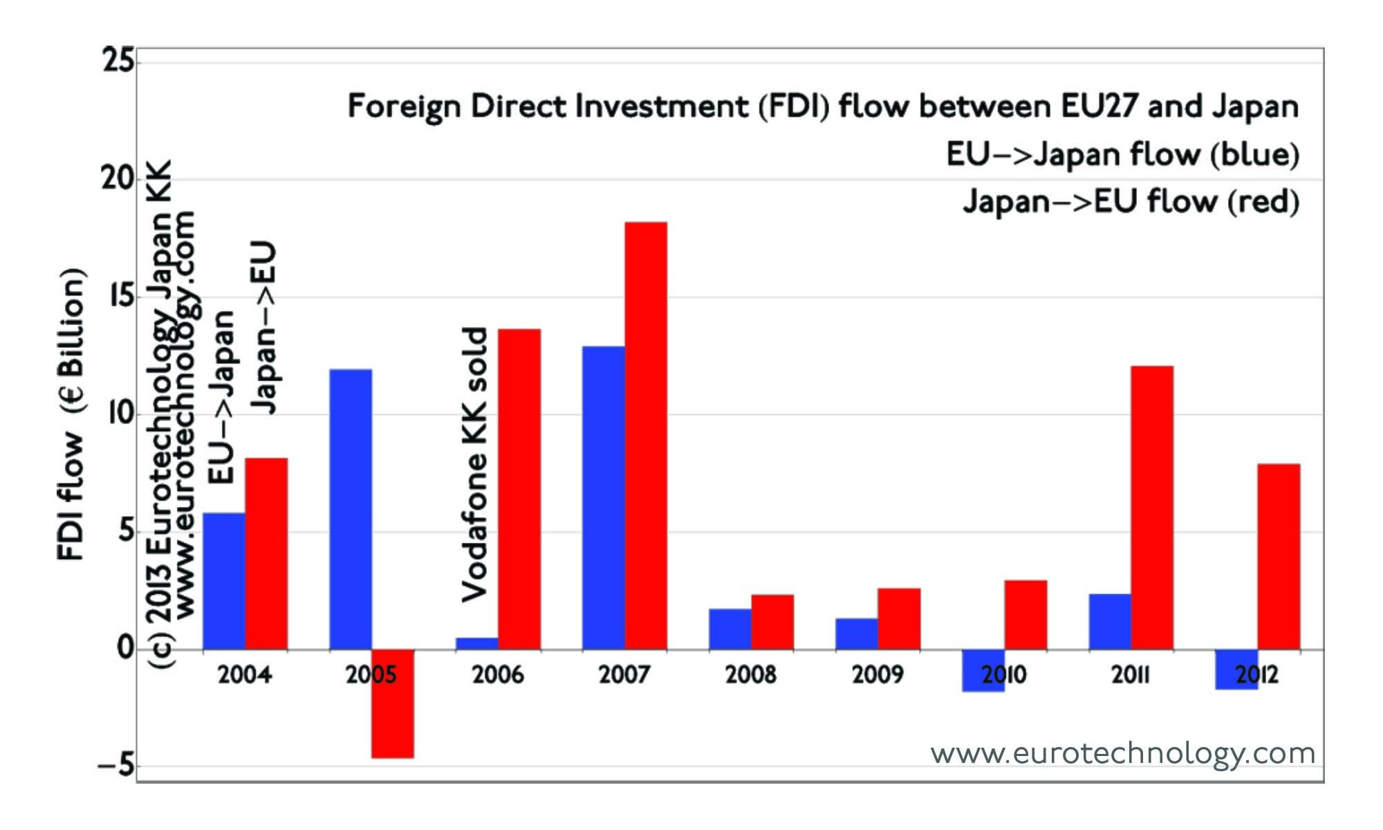 Japanese acquisition boom of European companies