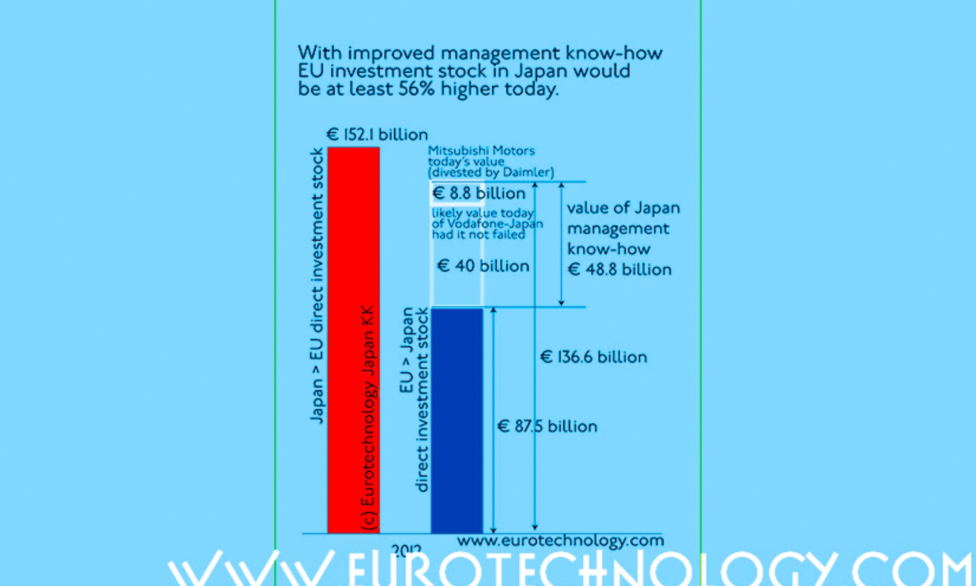 EU investment in Japan could be 50% higher had Vodafone succeeded in Japan