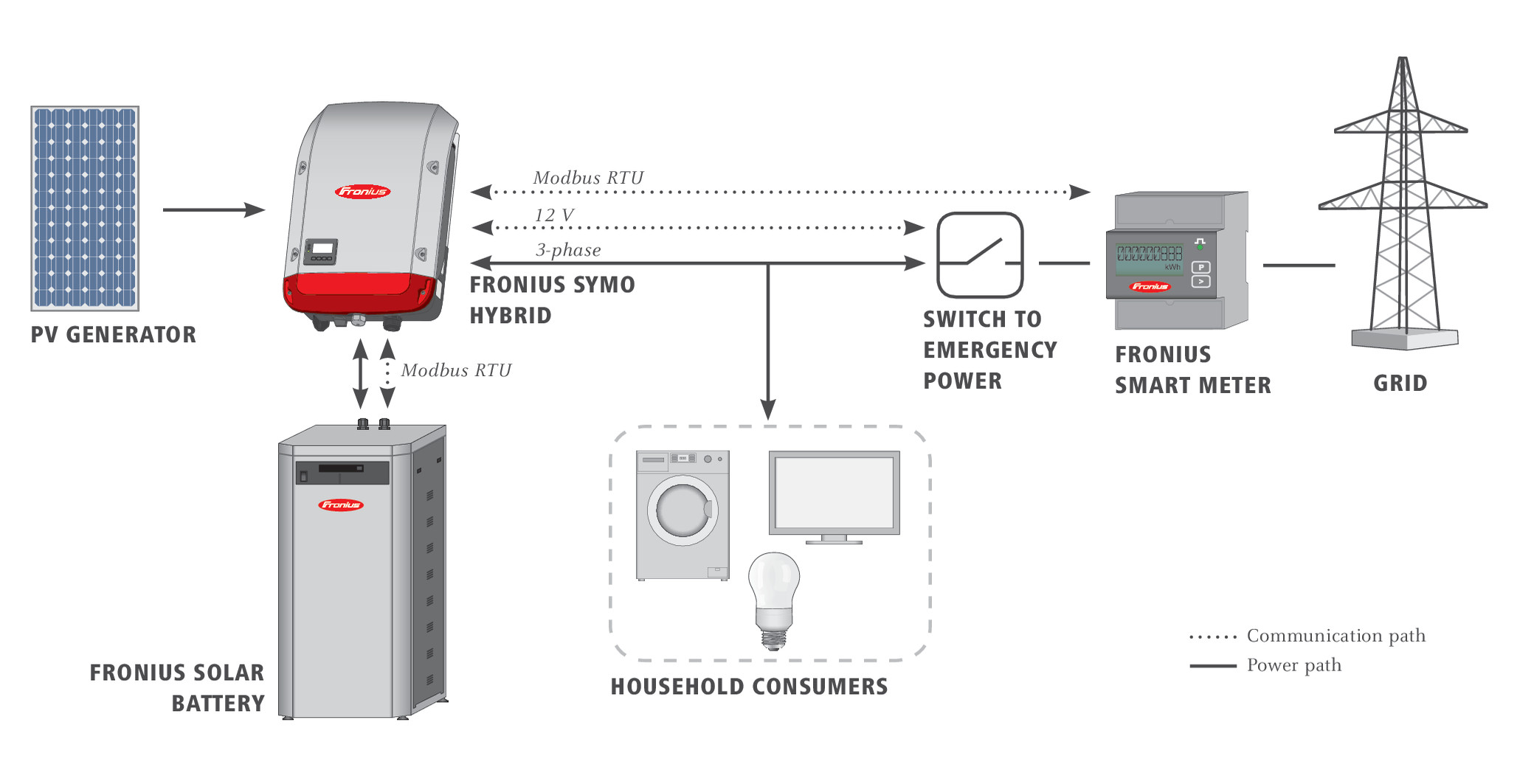 Fronius Solar Web Update