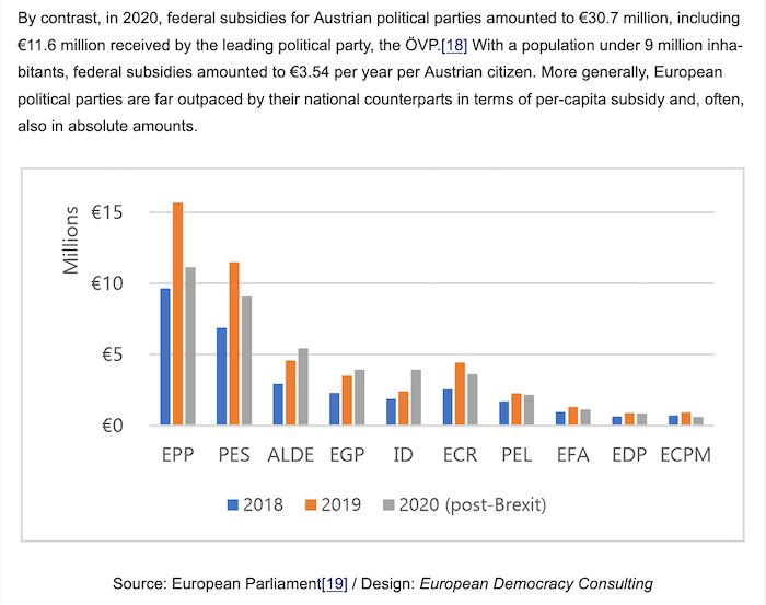 Current rules and figures for the funding of European parties