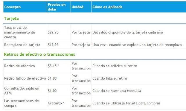 tarifas payoneer Payoneer, Tarjeta Internacional Gratis con Cuenta en Estados Unidos tarifas de payoneer