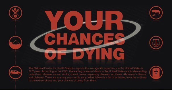 Infografía del día: ¿de qué moriremos?