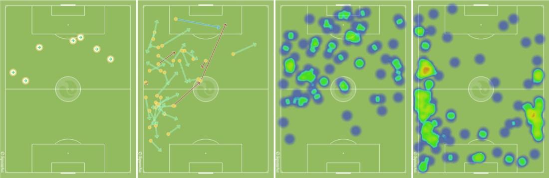 -De izquierda a derecha, los regates de Pato, los pases de Roberto Soriano, el mapa de posición de los puntas del Villarreal y el de sus laterales.-