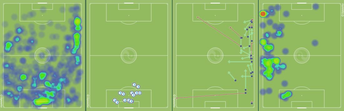 -De izquierda a derecha, el mapa y los despejes aéreos de Alavés en el Camp Nou, los pases de Femenía contra el Barça y el mapa de Theo Hernández ante el Atlético de Madrid.-
