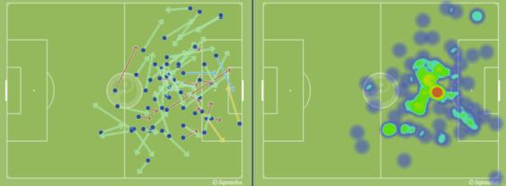 Los pases y el mapa de calor de Messi ante el Celta.