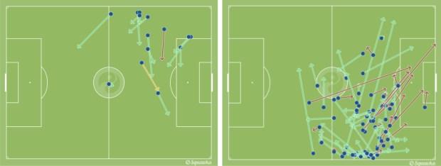 A la izquierda los pases de Neymar hasta el minuto 15. A la derecha los de Messi del 15 en adelante. vía squawka.com