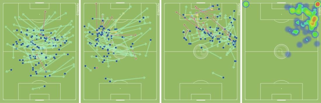 - De izquierda a derecha, los pases de Busquets, Iniesta y Messi contra Olympiakos, y el mapa de calor de Gerard Deulofeu. (vía squawka.com) -