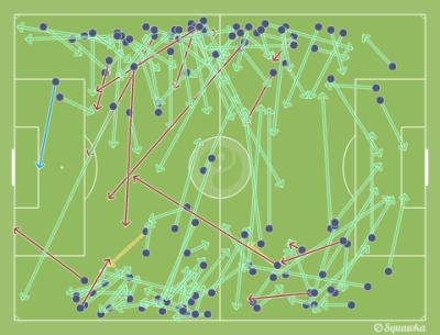 Resumen de los pases de Aleix Vidal y Lucas Digne contra el Alavés.