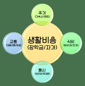 living-cost-factors_IT