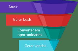 funil-de-vendas-modelo-como-conseguir-clientes