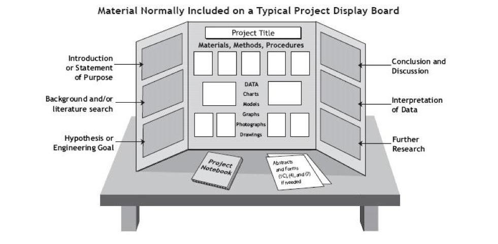 project board template yerat